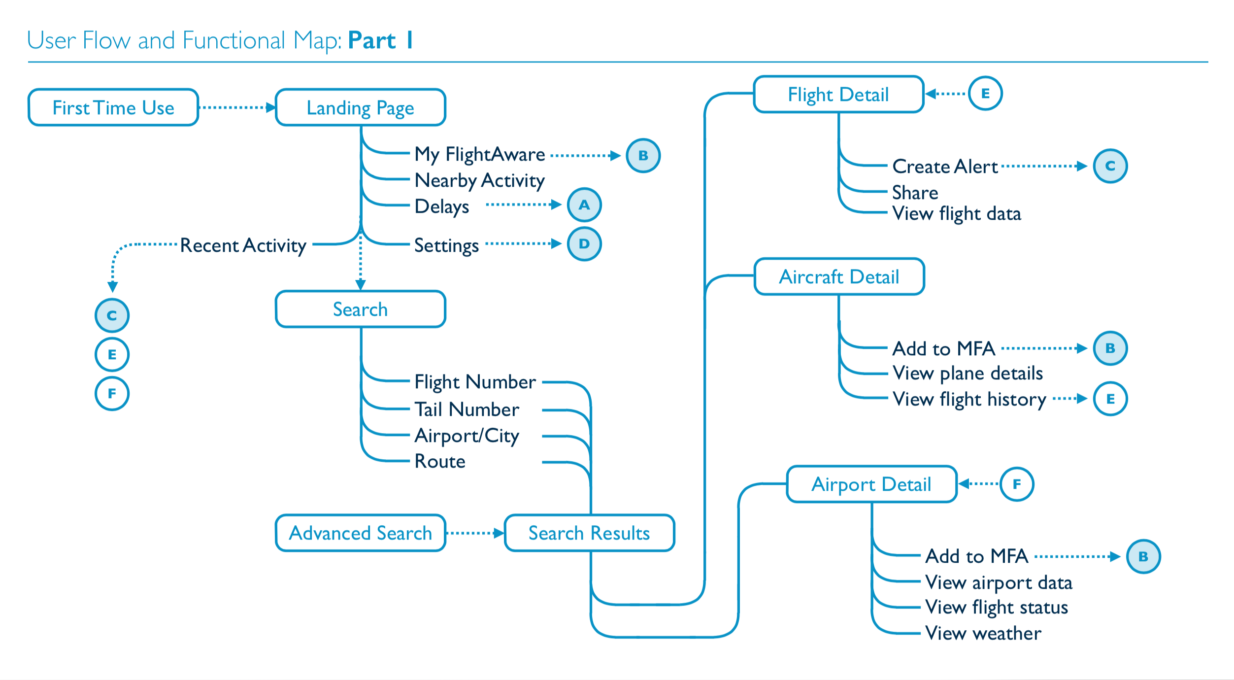 Information architecture for the new FlightAware app.